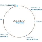 Essilor Diagnóstico, atención visual de principio a fin