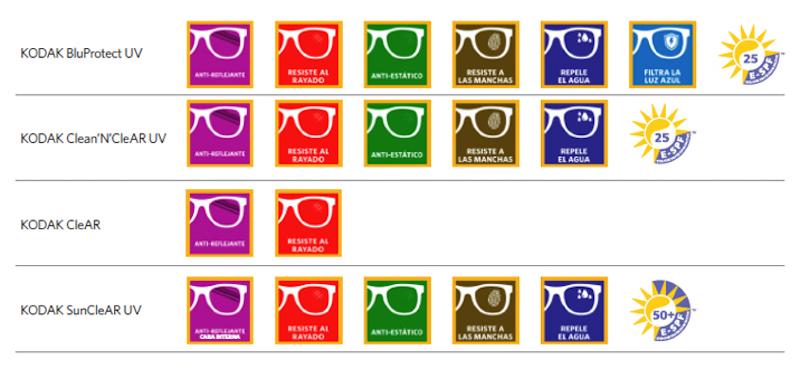 c03e7cb15 Gama de tratamientos Kodak - Revista óptica Lookvision
